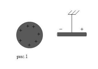 Поляризация диэлектриков. Автор24 — интернет-биржа студенческих работ