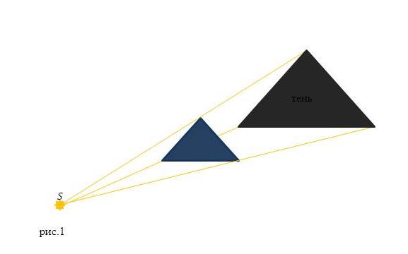 Закон прямолинейного распространения света. Автор24 — интернет-биржа студенческих работ